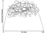 Neo-laffer-curve